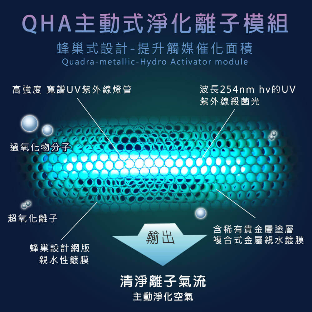 Doctor Air 空氣醫生怡可淨空氣清淨機強大QHA主動式淨化離子模組。去除各式異味、去除空氣中的過敏原,超越傳統空氣清淨機的淨化極限!