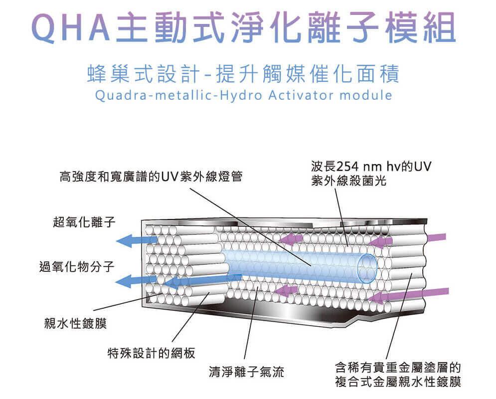 天邁DR.AIR空氣醫生空氣清淨機QHA主動式淨化離子模組蜂巢設計提升觸媒催化面積