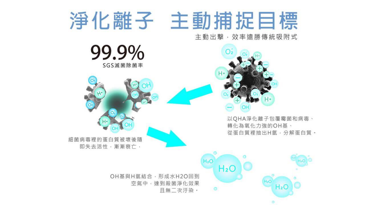 空氣清淨機空氣醫生主動式淨化主動淨化離子,主動捕捉目標,消滅過敏原及細菌病毒分子