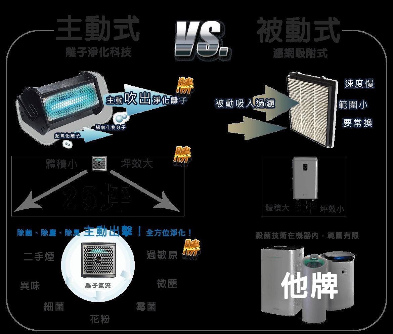 空氣醫生主動式空氣清淨機vs濾網被動式空氣清淨機